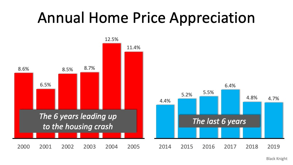 5 Simple Graphs Proving This Is NOT Like the Last Time   Simplifying The Market